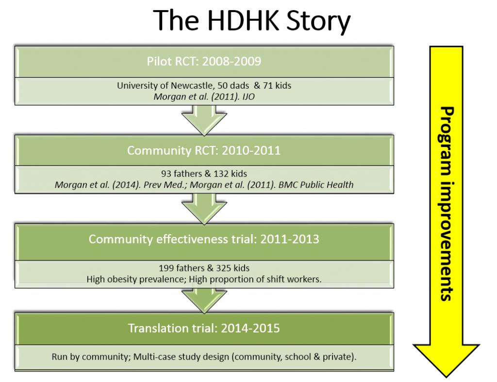The HDHK Story